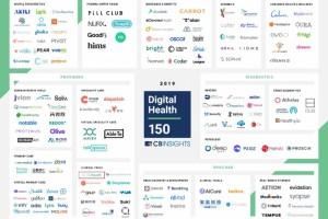 从150家数字医疗公司中脱颖而出它是怎么做到的