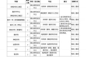 黑龙江省第二医院2020年揭露招聘工作编制工作人员布告